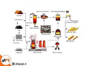 فرآیند تولید آهن اسفنجی به روش احیای مستقیم