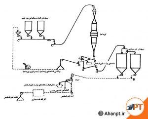 تولید-اهن-اسفنجی-به-روش-میدرکس