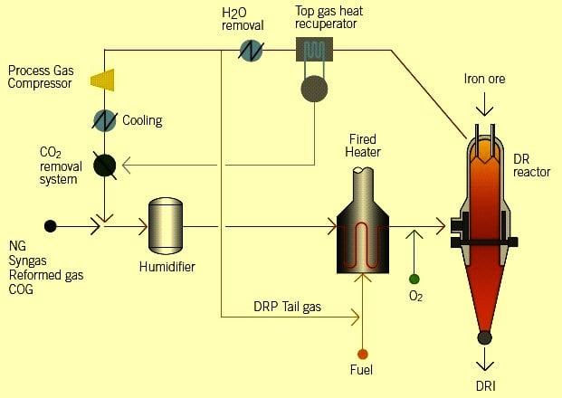 تولید آهن اسفنجی به روش HYL